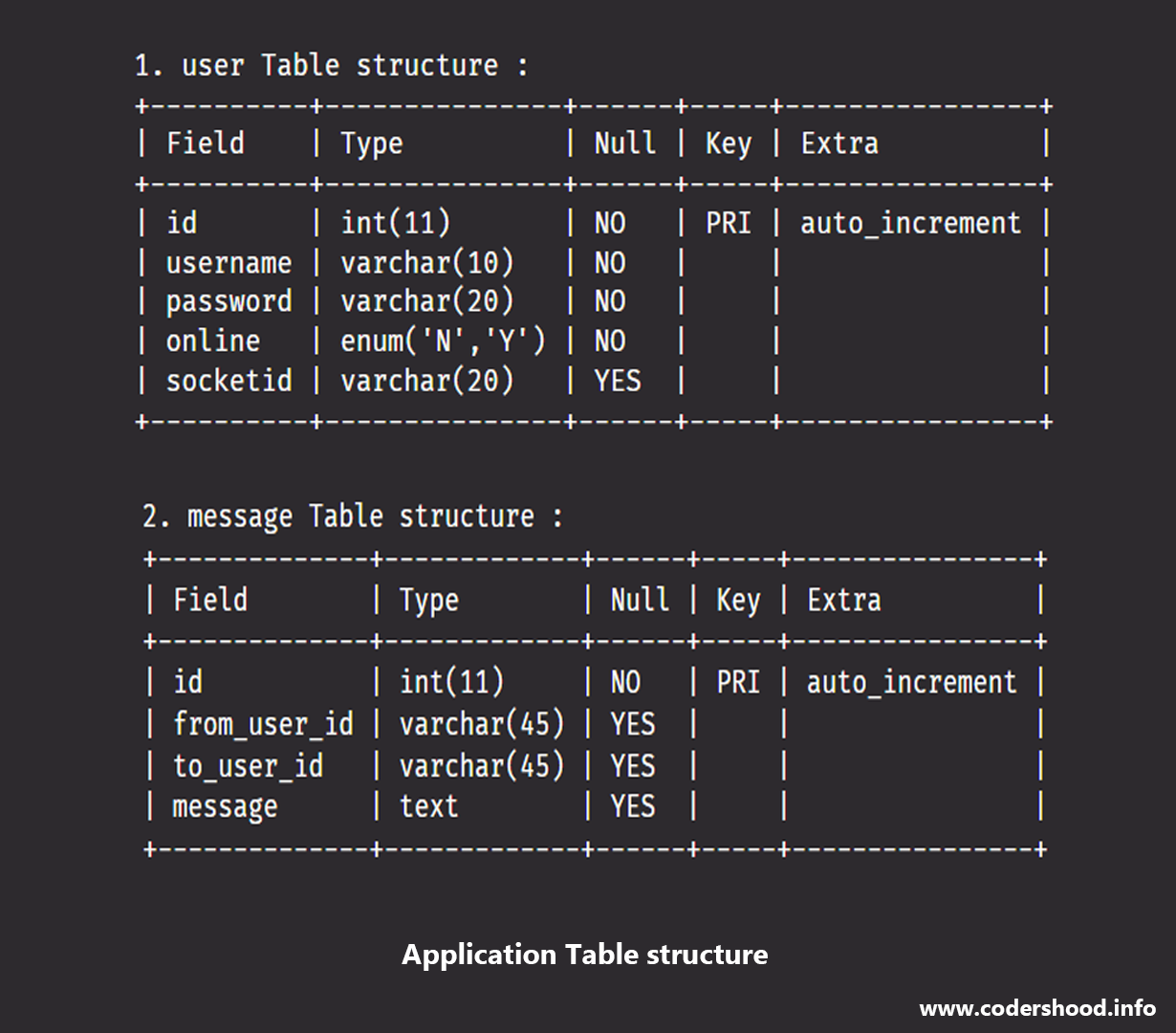 Real Time chatting app Application Table structure