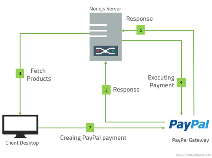 Nodejs PayPal integration workflow