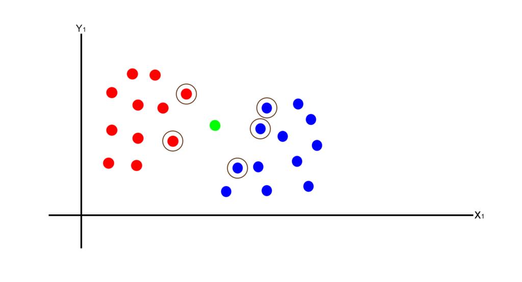 K-Nearest Neighbors (K-NN) Classifier using python with example