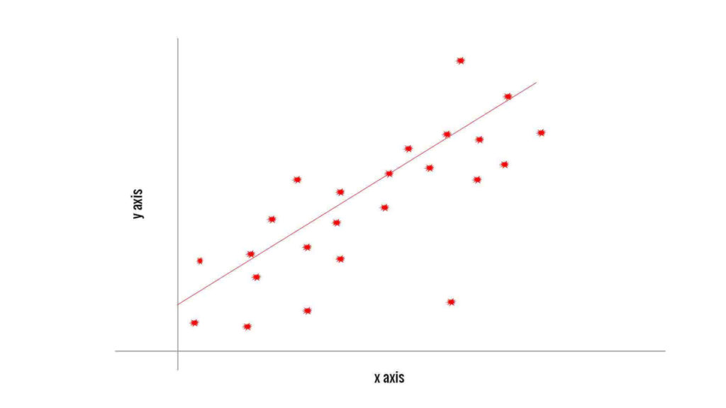 Machine learning logistic regression in python with an example linear regression graph