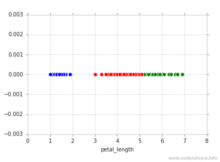 Exploratory Data Analysis plotting in Python 1D scatter plot