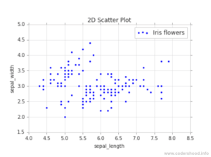 Exploratory Data Analysis plotting in Python 2D scatter plot colorless