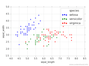 Exploratory-Data-Analysis-plotting-in-Python-2D-scatter-plot-with-colors