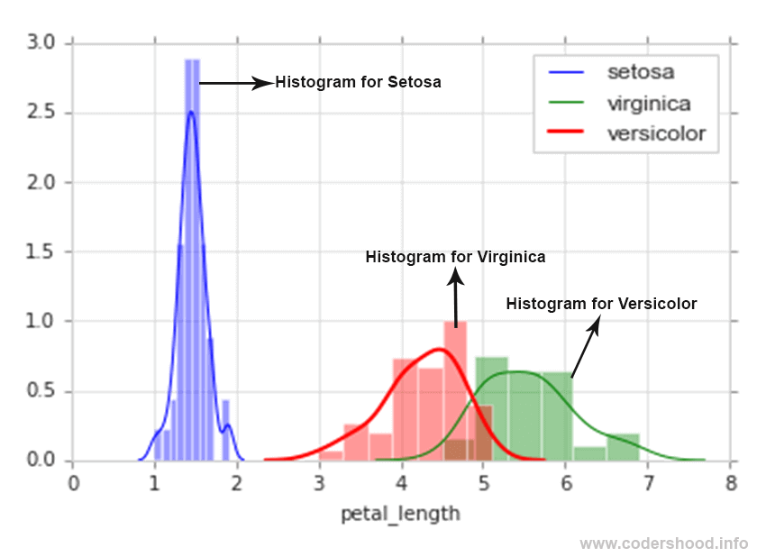 Exploratory Data Analysis plotting in Python Histogram