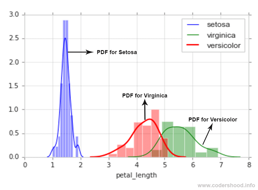 Exploratory Data Analysis plotting in Python PDF