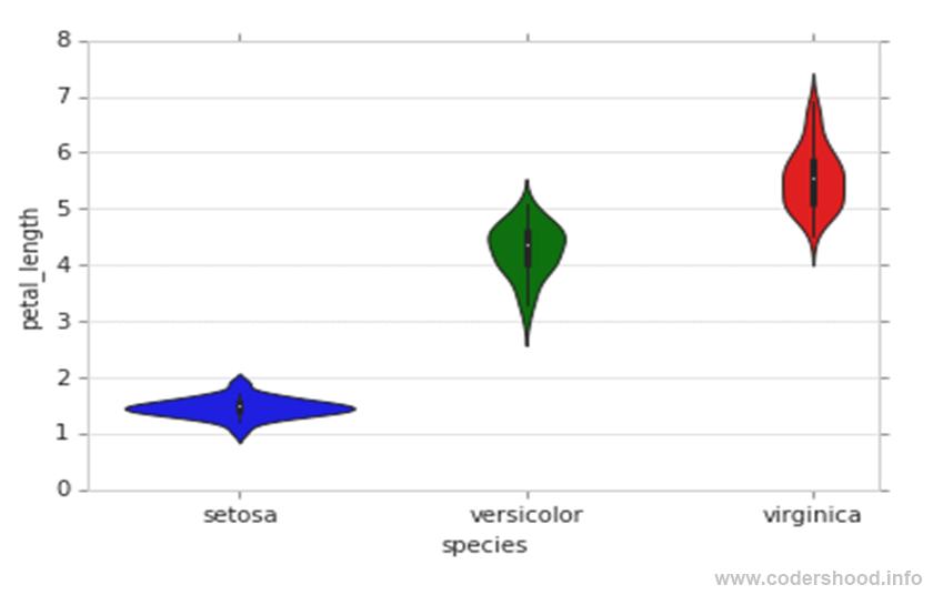 Exploratory Data Analysis plotting in Python Violin plot